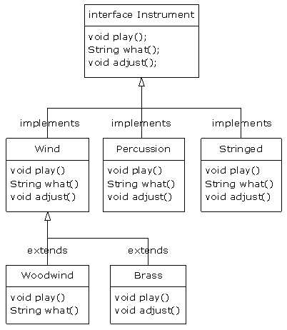 Thinking in Java, 3rd ed. Revision 2.0: 8: Interfaces & Inner Classes